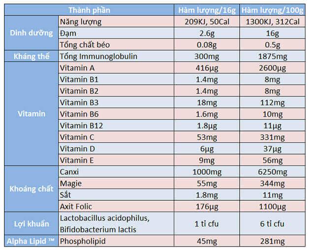 Thành phần và hàm lượng trong sữa non Alpha Lipid Lifeline